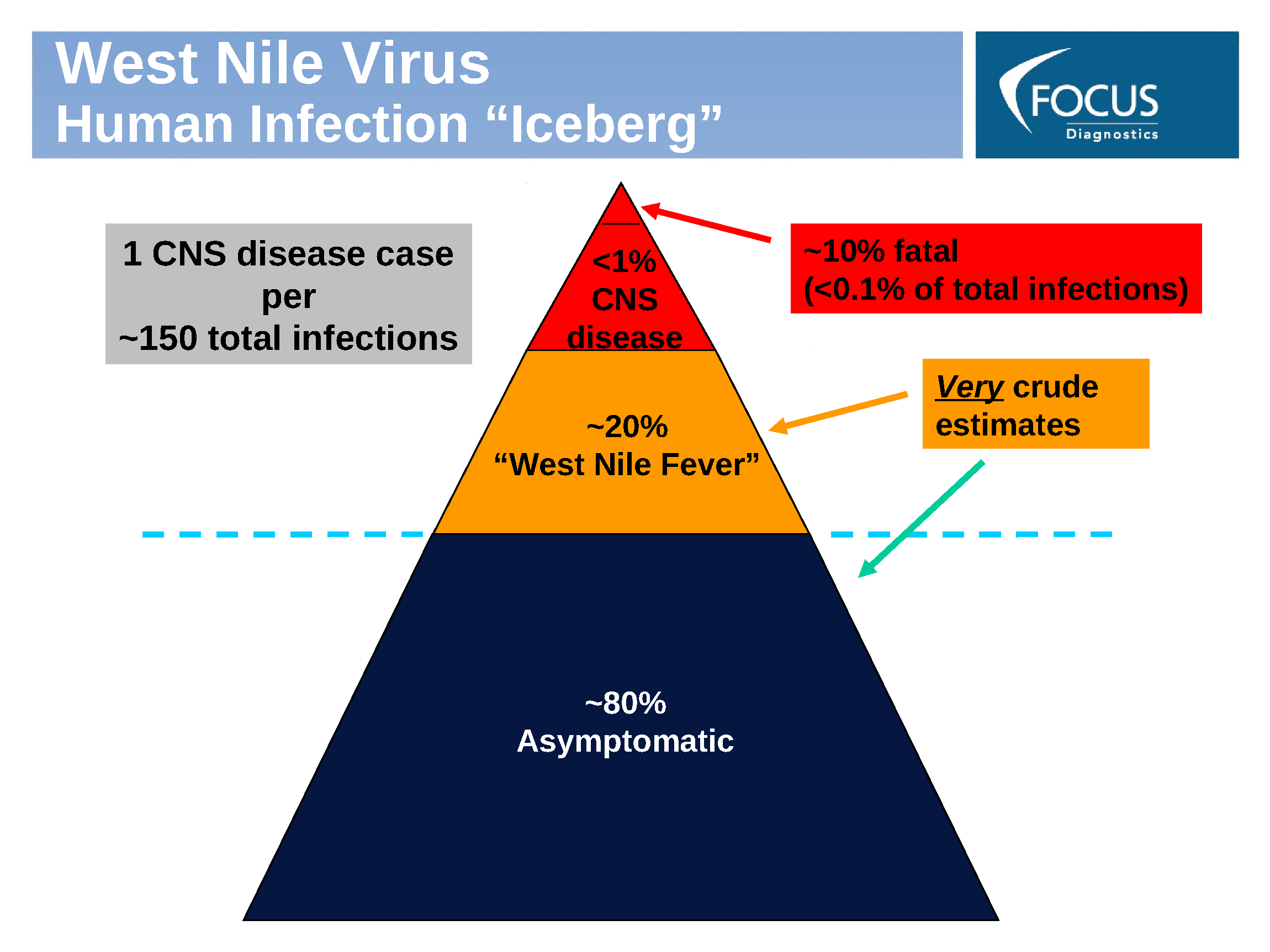 emergent and infectious diseases report Emerging and re-emerging infectious diseases developed under a contract from the national institutes of health in collaboration with the national institute of allergy and infectious diseases.